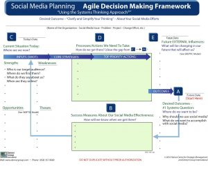 Adapting the Agile Decision Making framework to social media planningg